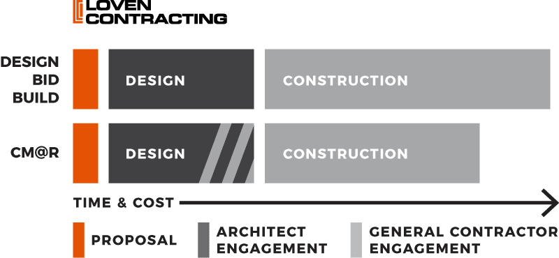 CONSTRUCTION MANAGER AT RISK (CMAR)